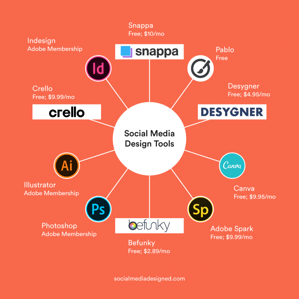 social media design tools and their pricings